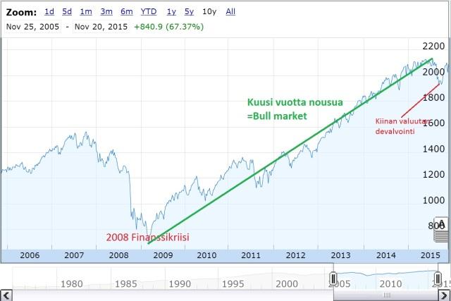 S&P500 2006-2015