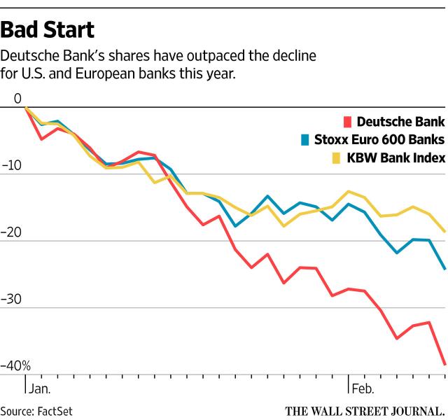 deutsche bank share drop