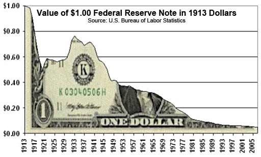 Dollarin arvon lasku