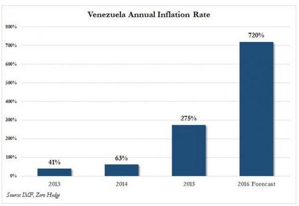 Venezuelan-riots-5-16-16-graph-inflation-rate