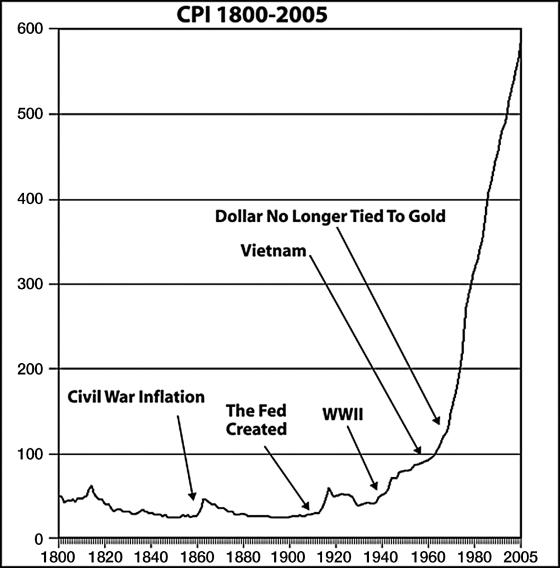 rahajärjestelmä dollari inflaatio
