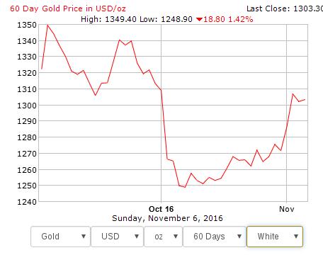kullan-hinta-dollareissa-loka-marraskuu