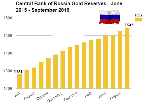 kultavarastot venäjällä.png